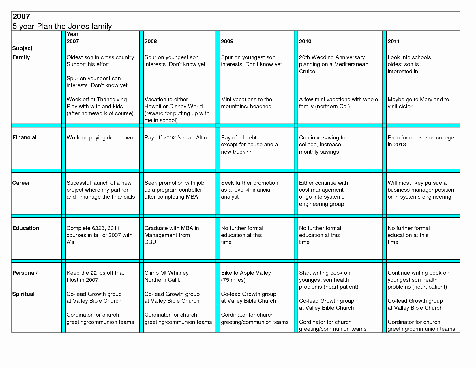 Four Year Plan Template Ucsd Unique 5 Year Plan Template Beepmunk