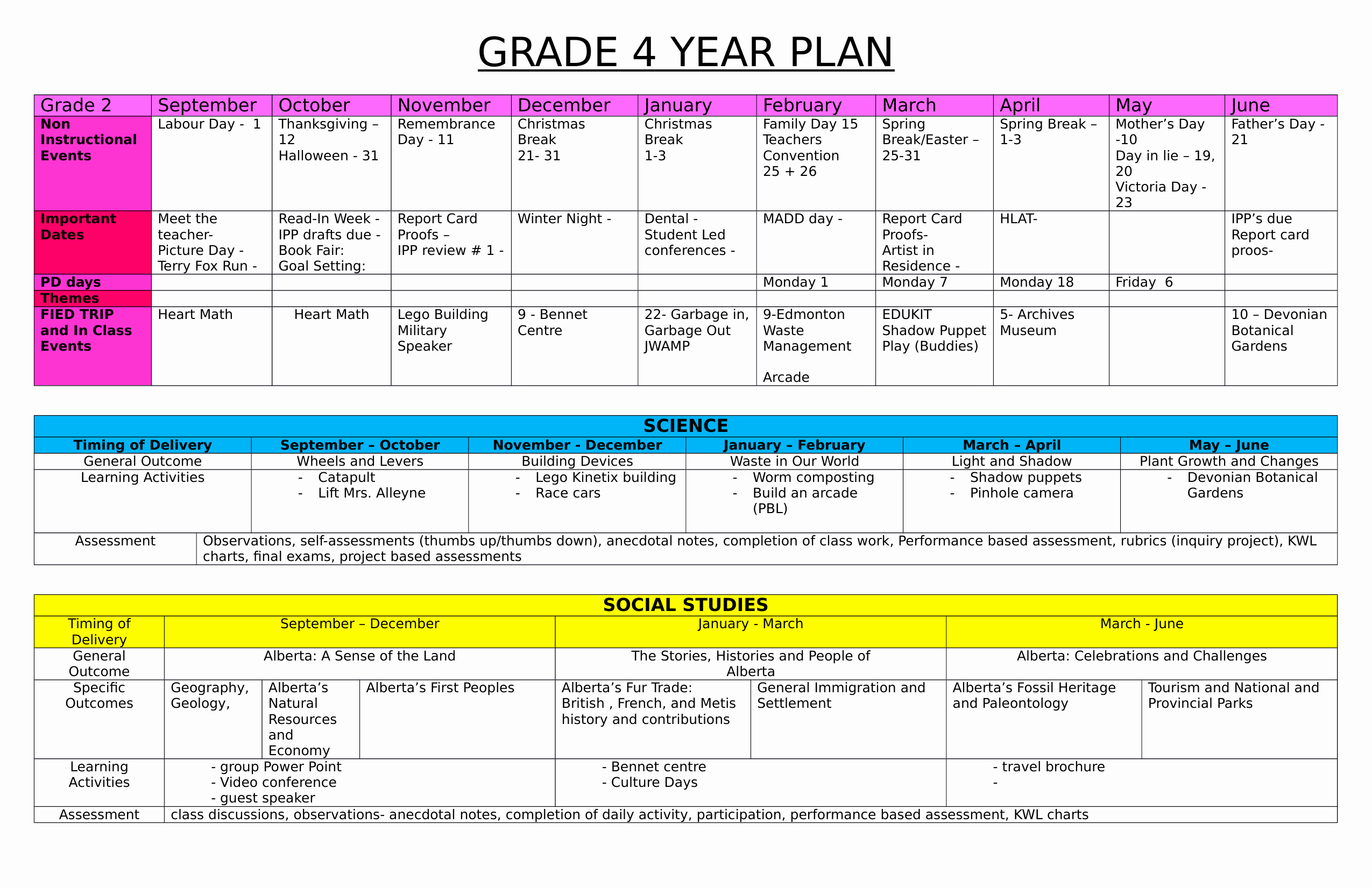 Four Year Plan Template Unique Grade 2 Year Plan Ninja Plans