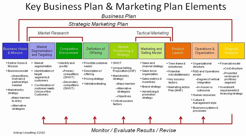 Free Marketing Plan Template Word Elegant 18 Free Plan Templates Excel Pdf formats