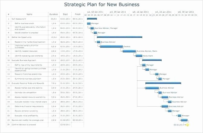 Free Nonprofit Business Plan Template Fresh Sample Nonprofit Business Plan