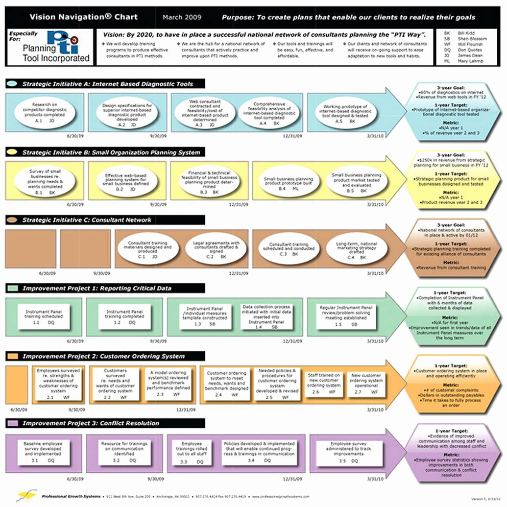 Free Strategic Plan Template Lovely Strategic Planning Template