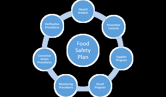 Fsma Food Safety Plan Template Elegant Harpc to Pin On Pinterest Pinsdaddy