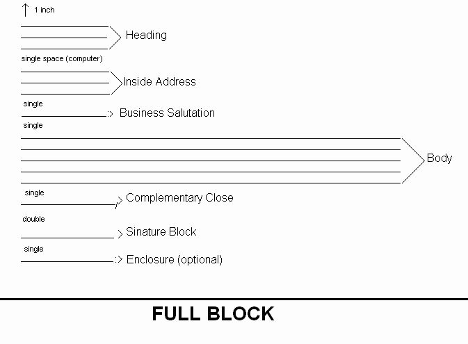 Full Block Letter format Awesome Letter Writing format Integcircuit S Blog