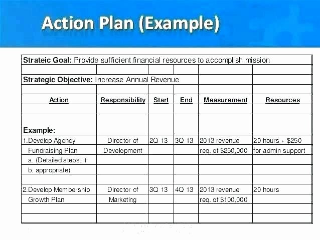 Fundraising Campaign Plan Template Luxury Plan Templates