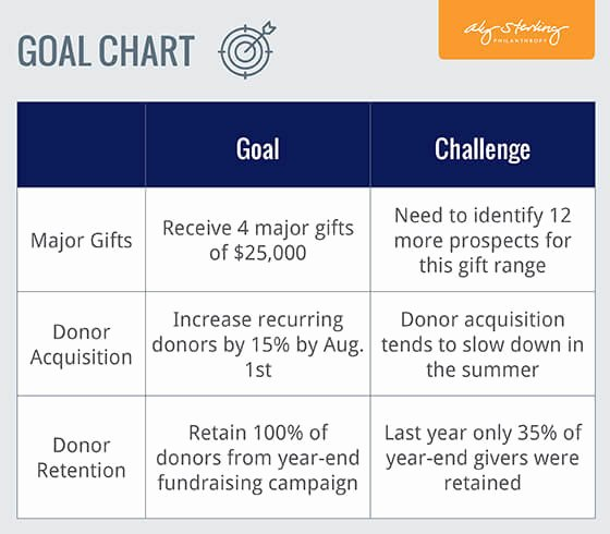 Fundraising Campaign Plan Template Unique Fundraising Plan Goal Chart