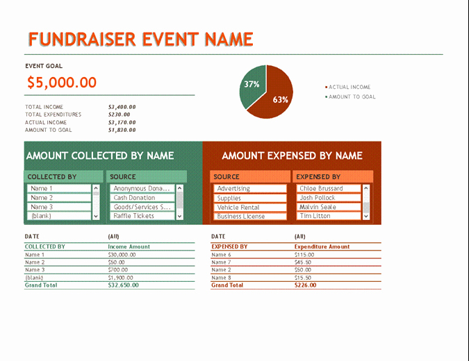 Fundraising Plan Template Excel Awesome Bud S Fice