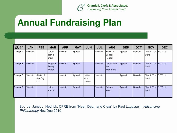 Fundraising Plan Template Free Elegant 28 Images Fund Development Plan Template Fundraising