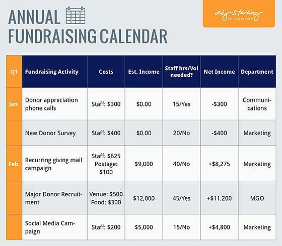 Fundraising Plan Template Free Fresh Fundraising Calendar Template