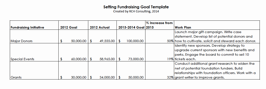 Fundraising Plan Template Word Elegant New Year's Resolution Set Fundraising Goals – the