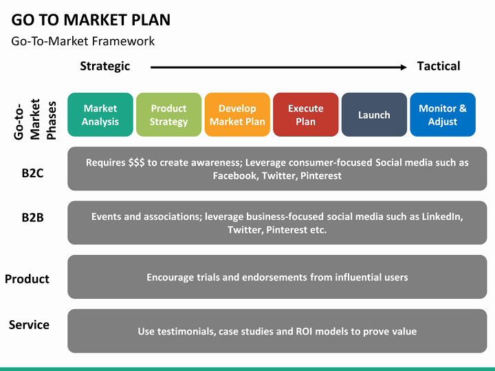 Go to Market Plan Template Awesome Go to Market Plan Powerpoint Template
