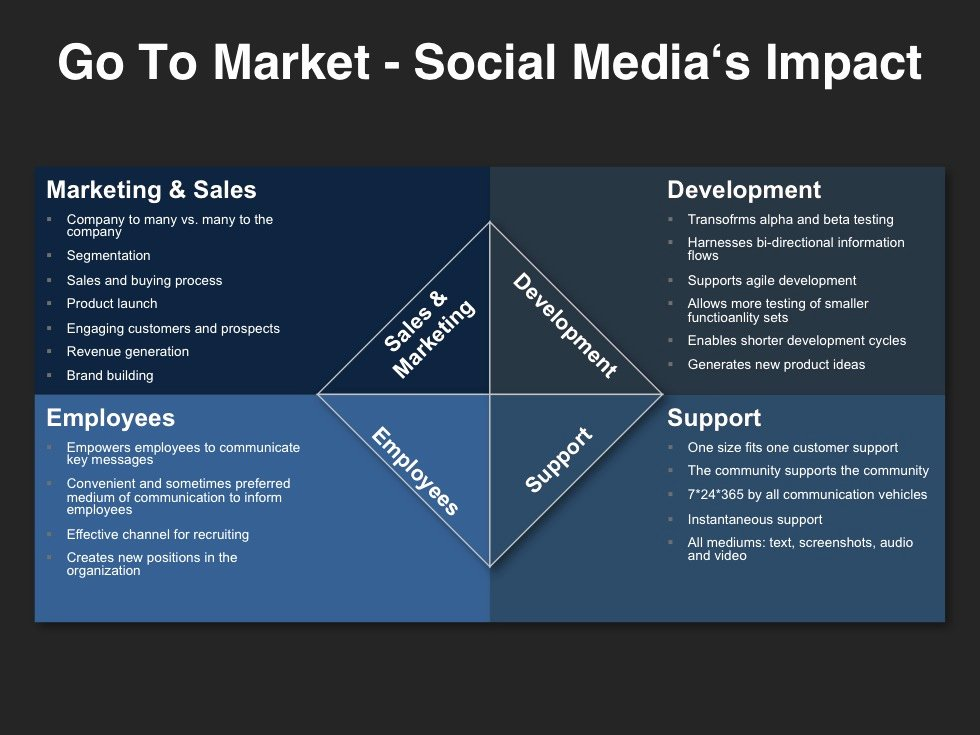 Go to Market Plan Template Awesome Go to Market Strategy Planning Template