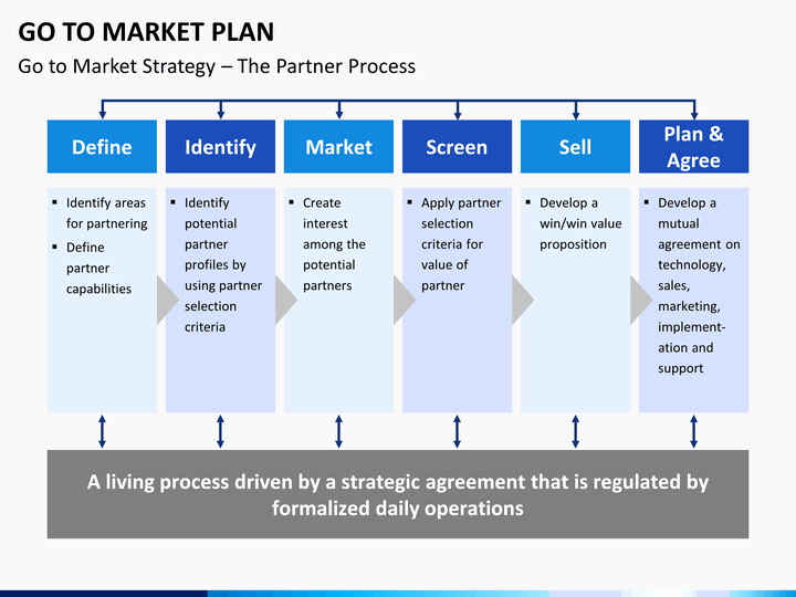 Go to Market Plan Template Best Of Go to Market Plan Powerpoint Template