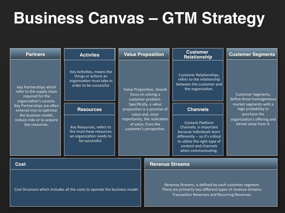 Go to Market Plan Template Fresh A Business Model Canvas Provides Go to Market Strategy