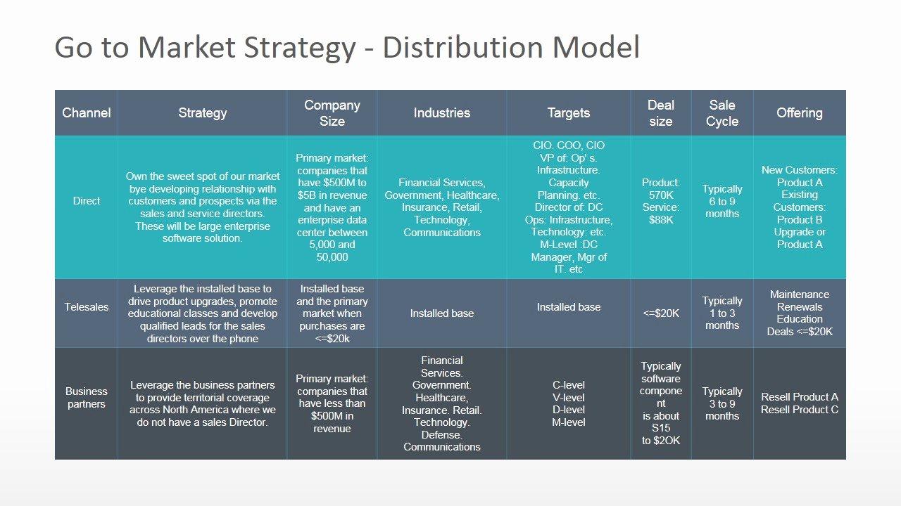 Go to Market Plan Template Fresh Go to Market Distribution Model Powerpoint Diagram
