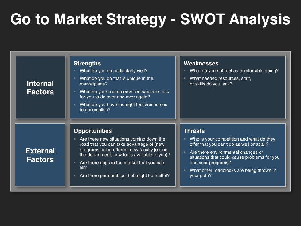 Go to Market Plan Template Fresh Go to Market Strategy Template Swot Analysis Marketing