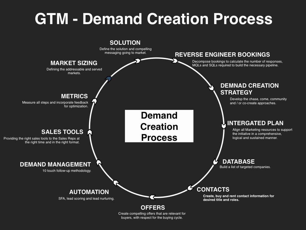 Go to Market Plan Template Inspirational Demand Creation Planning Template Slides