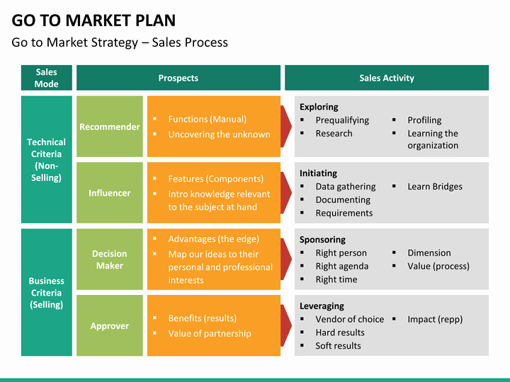 Go to Market Plan Template Inspirational Go to Market Plan Powerpoint Template