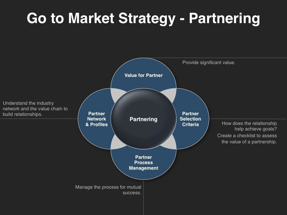 Go to Market Plan Template Inspirational Image Result for Go to Market Strategy Template