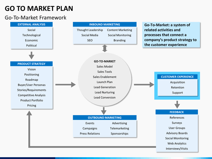 Go to Market Plan Template Lovely Go to Market Plan Powerpoint Template