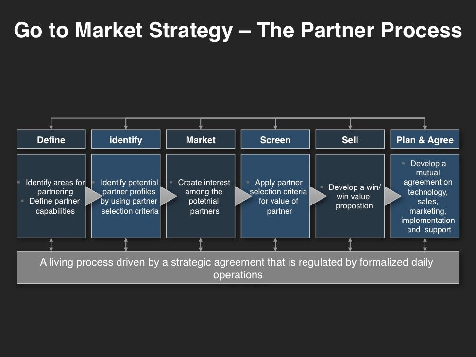 Go to Market Plan Template Lovely Go to Market Strategy Planning Template