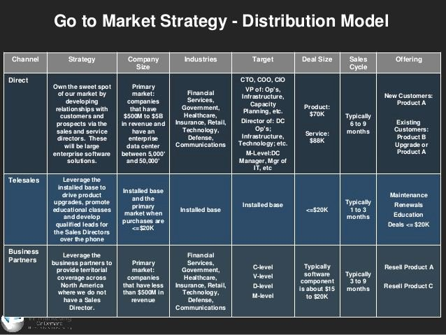 Go to Market Plan Template Luxury 17 Best Go to Market Strategy Images On Pinterest