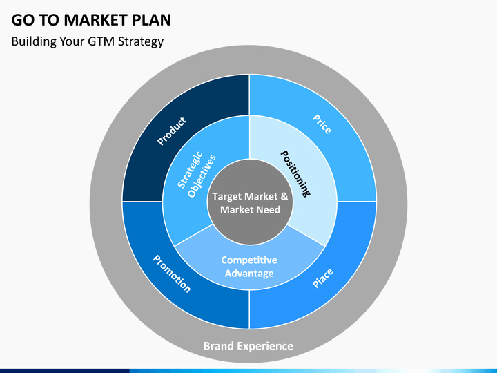 Go to Market Plan Template Luxury Go to Market Plan Powerpoint Template