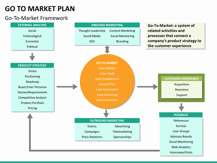 Go to Market Plan Template Unique Go to Market Plan Powerpoint Template
