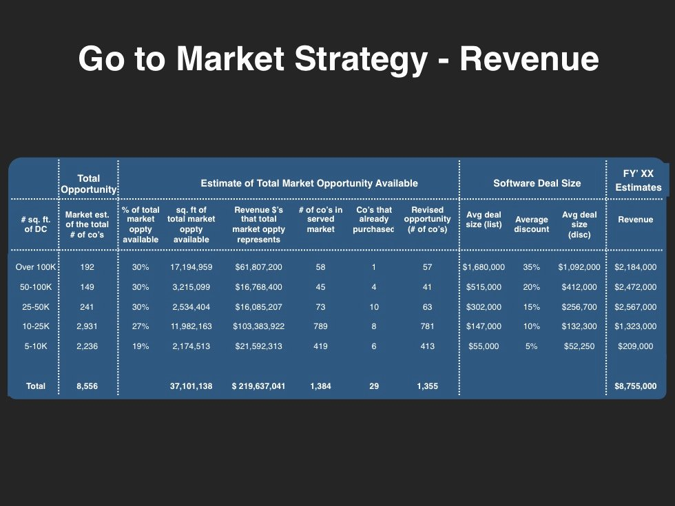 Go to Market Plan Template Unique Go to Market Strategy Planning Template