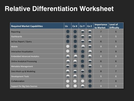 Go to Market Plan Template Unique Go to Market Strategy Template – Foundational Building