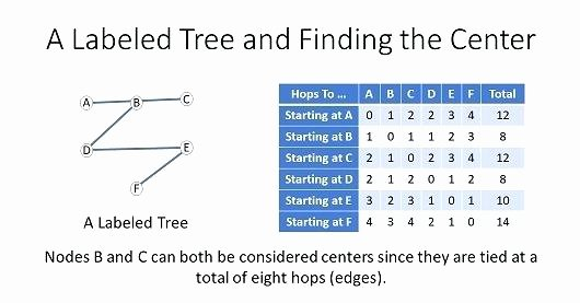 Google Docs Lesson Plan Template Luxury Discrete Math High School Lesson Plans Labeled Tree Lesson