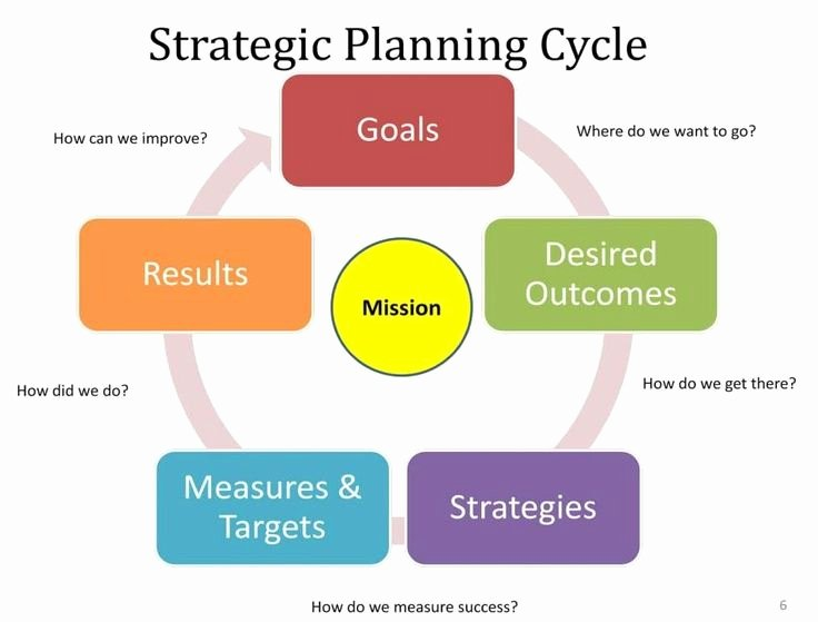 Google Drive Business Plan Template Fresh Strategic Planning Part 9 – Development Of the Strategic