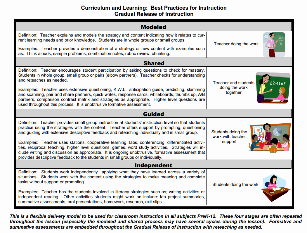 Gradual Release Lesson Plan Template Awesome Gradual Release Pd English Intervention