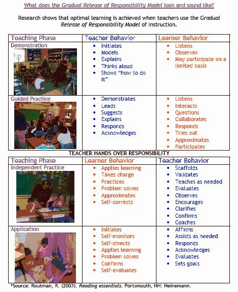 Gradual Release Lesson Plan Template Best Of 15 Best Gradual Release Of Responsibility Model Images On