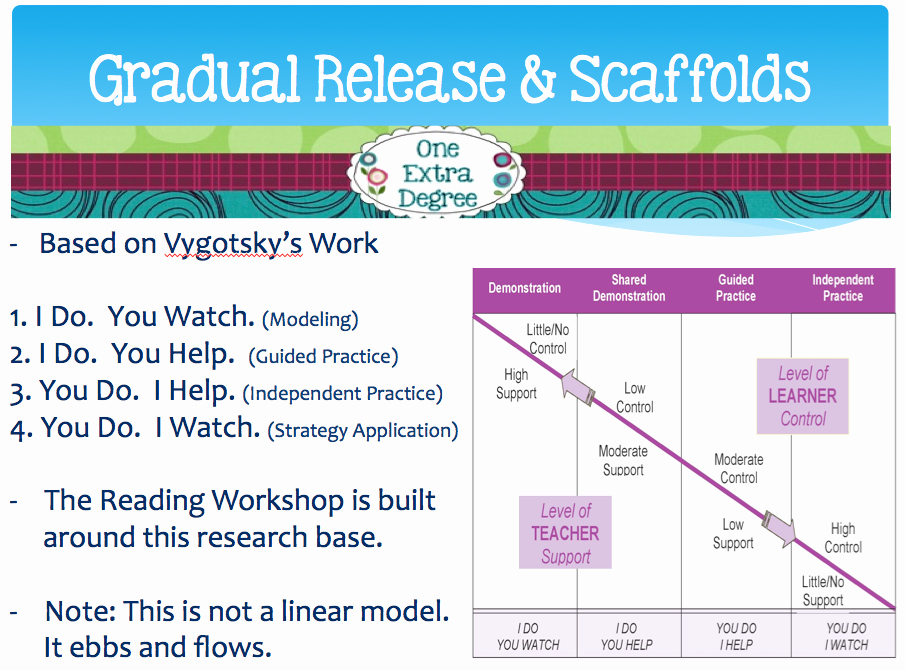 Gradual Release Lesson Plan Template Inspirational the Workshop Model Tips and Strategies for Your Classroom