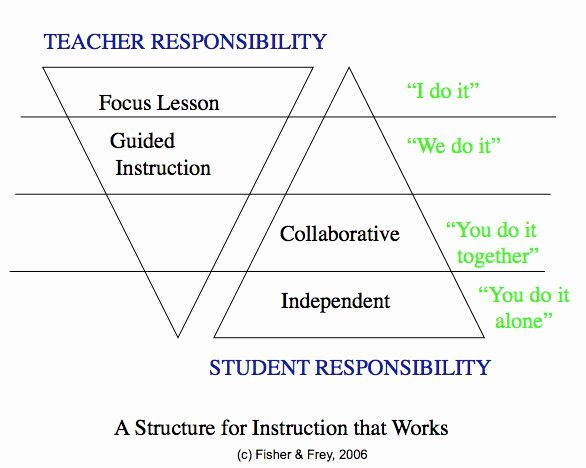 Gradual Release Lesson Plan Template Luxury Kagan Structure Example Gradual Release ish istar Has