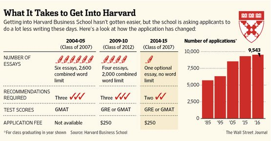 Harvard Mba Recommendation Letter Elegant Want to Get Into Business School Write Less Talk More Wsj
