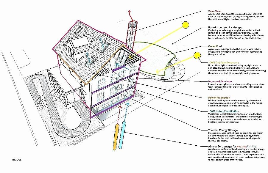 Home Renovation Project Plan Template Unique Project Plan for Building A House Escortsea