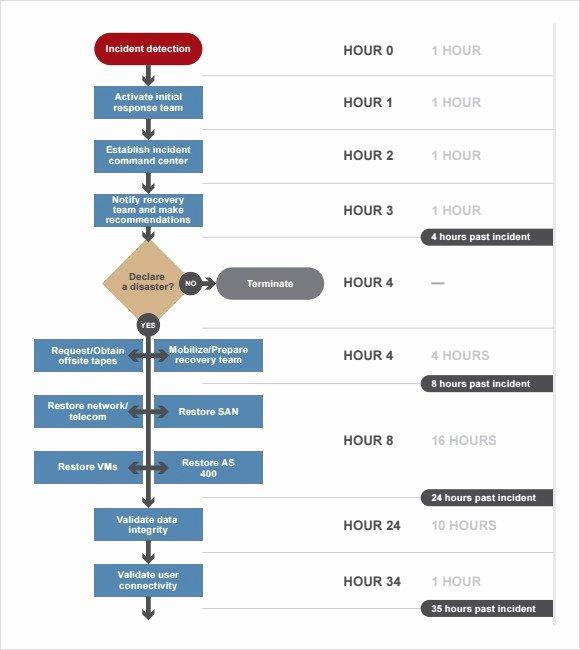 Hospital Emergency Preparedness Plan Template New Hospital Emergency Management Plan Template