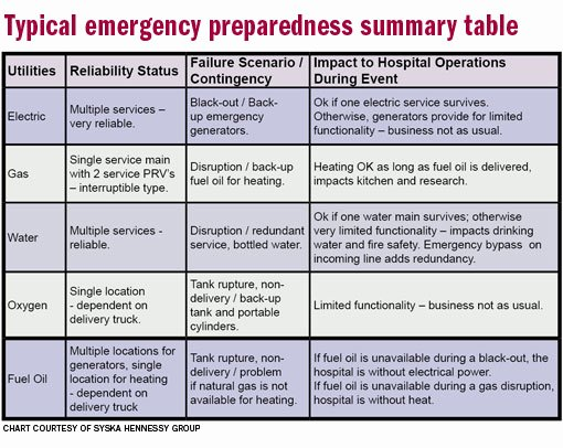 Hospital Emergency Preparedness Plan Template Unique Ready for Anything