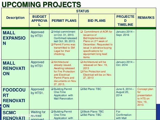 House Renovation Project Plan Template Fresh Building Renovation Project Plan Template Elegant Building