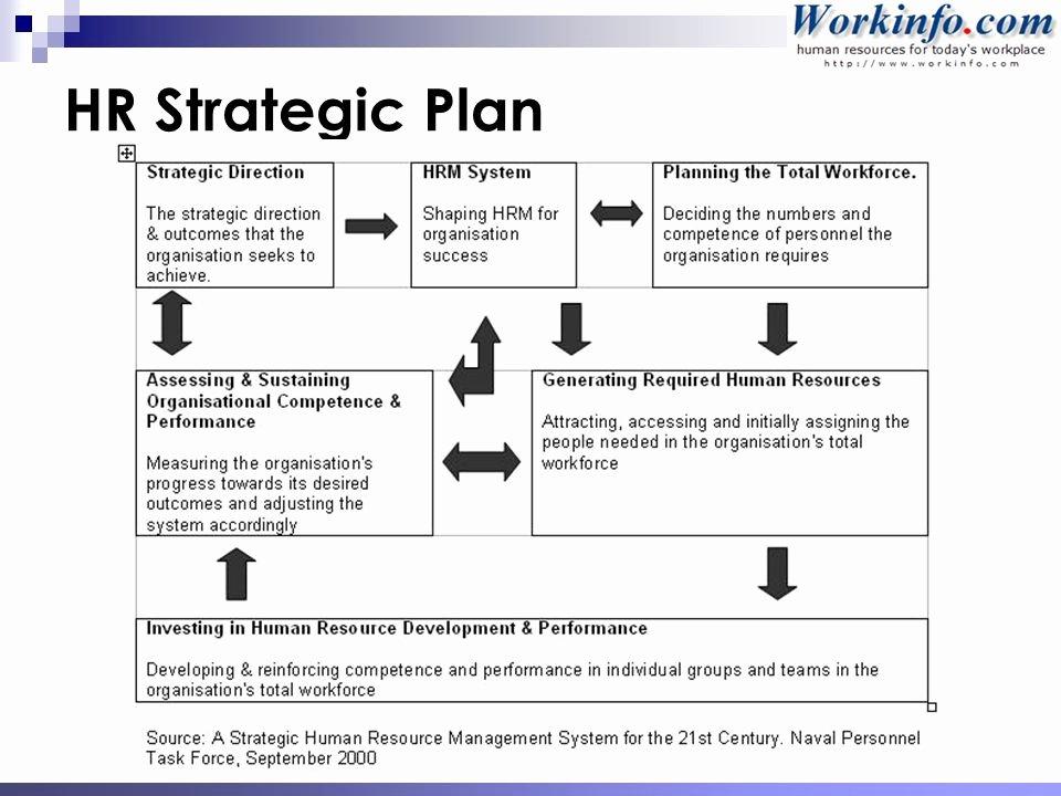 Hr Strategic Plan Template New Workforce & Succession Planning Ppt