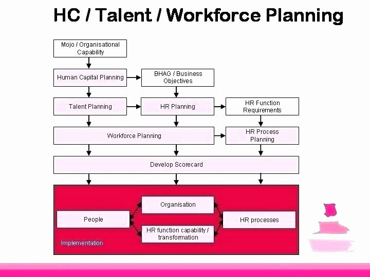 Human Resources Strategic Plan Template Beautiful Human Resources Strategic Plan Template