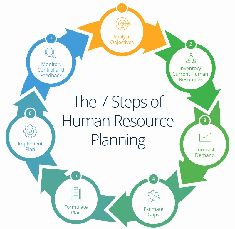 Human Resources Strategic Plan Template Luxury Human Resources Planning Guide