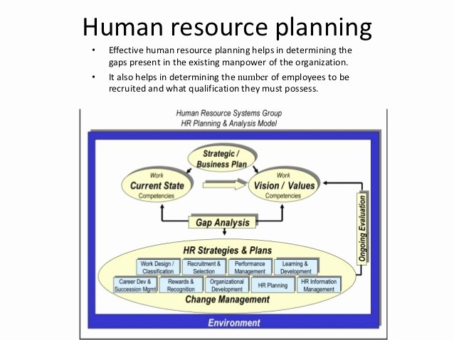 Human Resources Strategic Plan Template Unique Factors Tht Affect Recruitment[ppt]