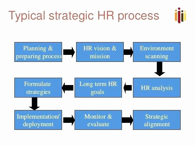 Human Resources Strategic Plan Template Unique Human Resources Strategic Plan Template Luxury Human