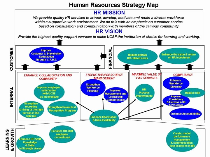 Human Resources Strategic Plan Template Unique Human Resources Strategy Map Human Resources