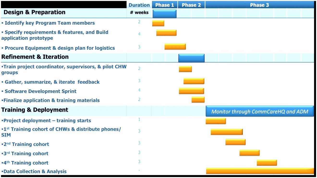 Implementation Plan Template Excel Lovely 10 Website Implementation Plan Template Xapum