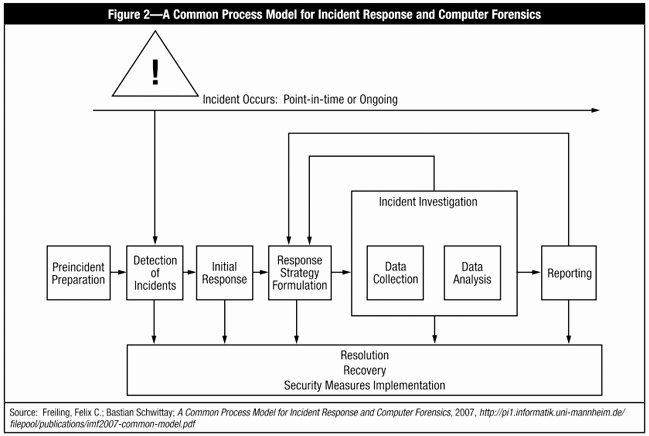 Incident Response Plan Template Best Of J Line Testing Your Puter Security Incident Response Plan