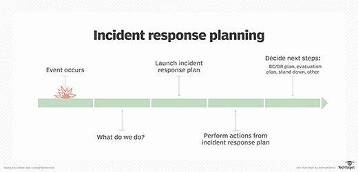 Incident Response Plan Template Elegant Free Incident Response Plan Template for Disaster Recovery