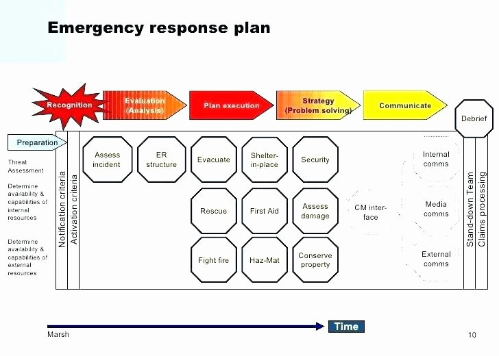 Incident Response Plan Template Inspirational Incident Response Plan Template Information Security Oil